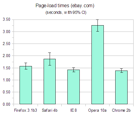 Chart or graph showing page-load times for Firefox 3.1 beta 3, Safari 4 beta, Internet Explorer 8, Opera 10 alpha and Chrome 2 beta on ebay.com.