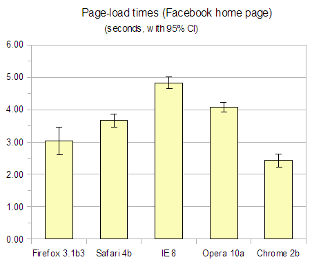 Chart or graph showing page-load times for Firefox 3.1 beta 3, Safari 4 beta, Internet Explorer 8, Opera 10 alpha and Chrome 2 beta on the Facebook home page.