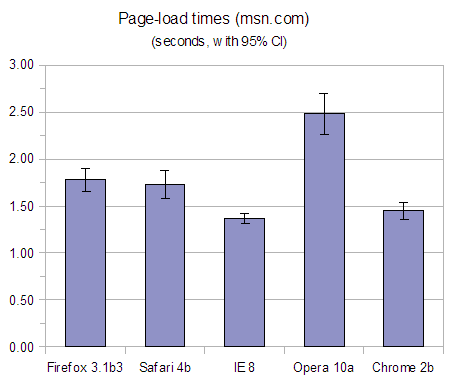 Chart or graph showing page-load times for Firefox 3.1 beta 3, Safari 4 beta, Internet Explorer 8, Opera 10 alpha and Chrome 2 beta on msn.com.