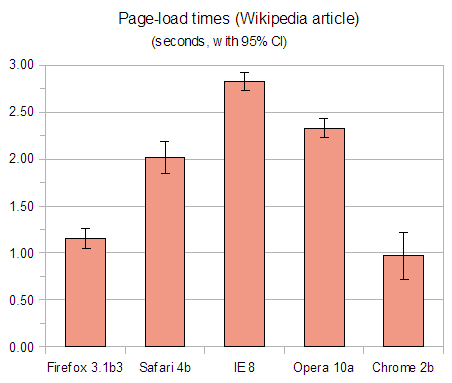 Chart or graph showing page-load times for Firefox 3.1 beta 3, Safari 4 beta, Internet Explorer 8, Opera 10 alpha and Chrome 2 beta on a Wikipedia article.