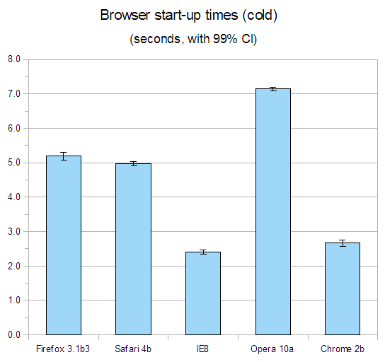 Graph showing cold start-up times for Firefox 3.1 beta 3, Chrome 2 beta, Safari 4 beta, Opera 10 alpha and Internet Explorer 8.