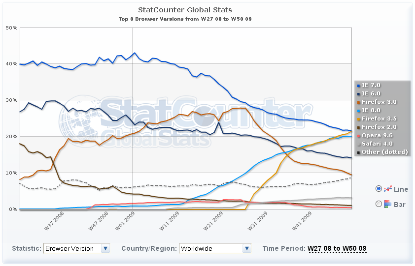 Browser market share graph from Statcounter