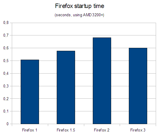 Start-up times for Firefox 1.0, 1.5, 2.0 and 3.0 on a Windows XP AMD 3200+ system.