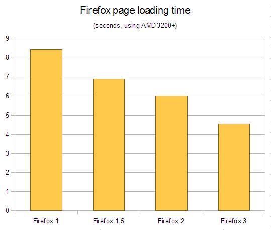 Average page load times for Firefox 1.0, 1.5, 2.0 and 3.0