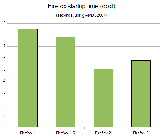 Cold launch times for Firefox 1.0, 1.5, 2.0 and 3.0
