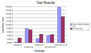 Three out of five websites load more slowly after using FireTune