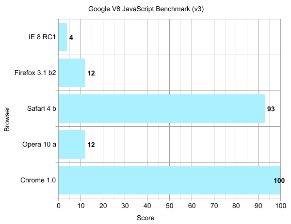 Graph showing results for pre-release versions of Opera, Firefox, Internet Explorer, Safari and Chrome for the Google V8 JavaScript Benchmark.