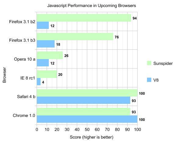 Graph comparing Javascript performance for Mozilla Firefox 3.1 beta 2, Mozilla Firefox 3.1 beta 3, Opera 10 alpha, Internet Explorer 8 Release Candidate 1, Safari 4 beta and Chrome 1.0