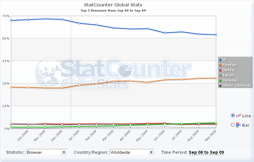Graph showing browser market share world wide over the last twelve months, from September 2008 to September 2009.