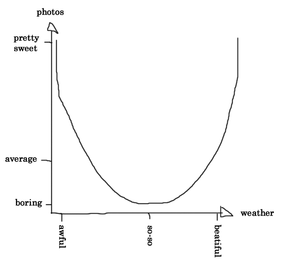 A graph showing the relationship between weather and photo quality.