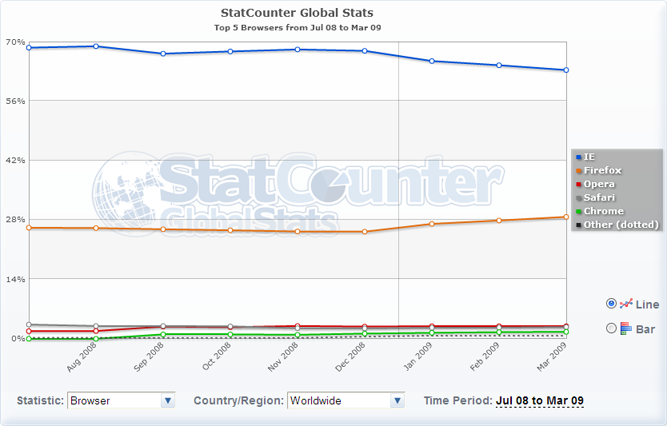 Statcounter Global Screenshot