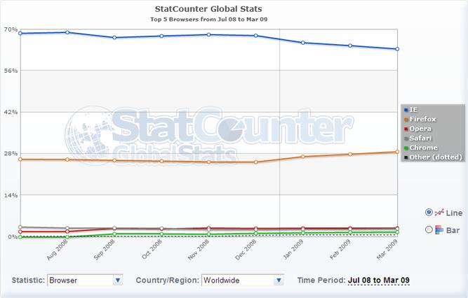 Statcounter Global Screenshot
